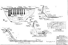 Architectural plans for the Glen Canyon Dam and ancillary structures