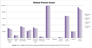 Deforestation by region - This graph shows values of total forest cover for various regions and sub-regions of the world using FAO data, with deforestation in some areas and reforestation in others.