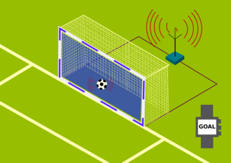 Goal-line technology - Diagram of a Goal Line Technology system based around sensors in the ball and goal frame. Most operational systems instead use cameras to track the ball