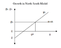 Growth in the North South Model.png