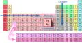 Grupper, perioder og grunnstoff.png