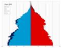 Guam single age population pyramid 2020.png
