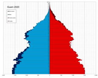 Demographics of Guam