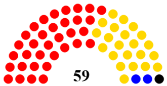 Hull City Council - Current Composition of the Hull City Council with Labour Control