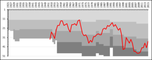 IFK Luleå - A chart showing the progress of IFK Luleå through the swedish football league system. The different shades of gray represent league divisions.