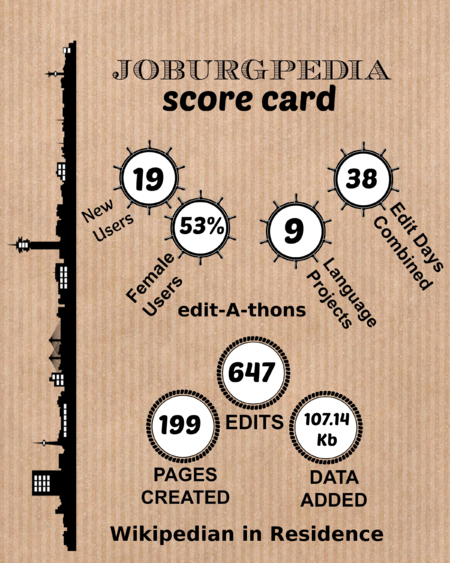 Joburgpedia 2014 activity score card