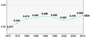 Kenya, Trends in the Human Development Index 1970-2010