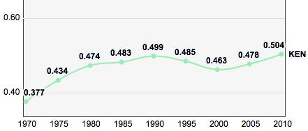 Kenya, Trends in the Human Development Index 1970-2010