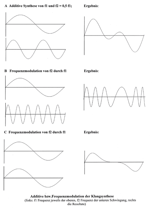 Klangsynthese aus zwei Frequenzen