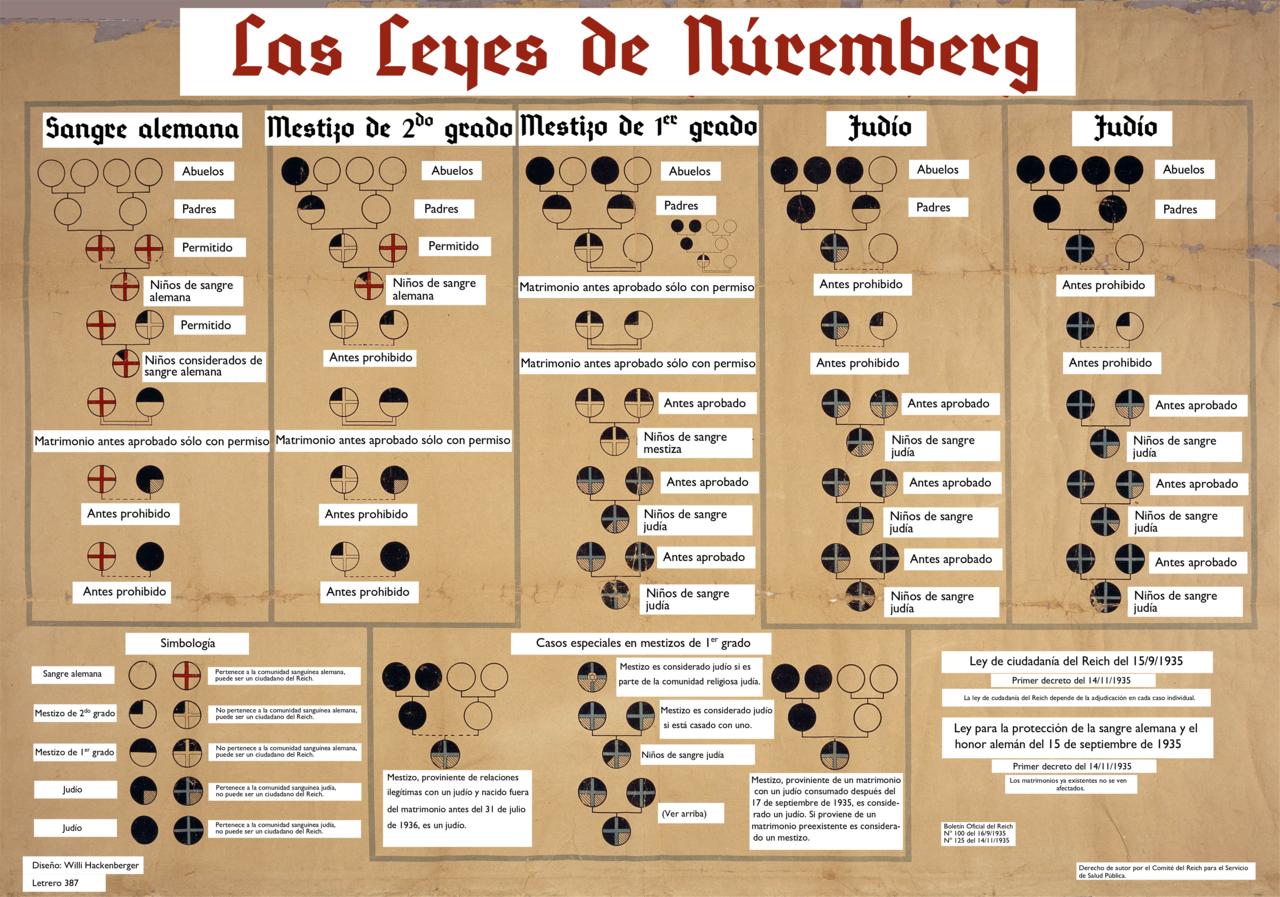 esquema racial de las Leyes de Nuremberg