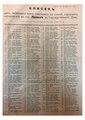 Lepel Duma voters list 1906.pdf