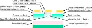MESFET - MESFET schematic.