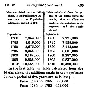 An Essay on the Principle of Population - Part of Thomas Malthus's table of population growth in England 1780-1810, from his An Essay on the Principle of Population, 6th edition, 1826
