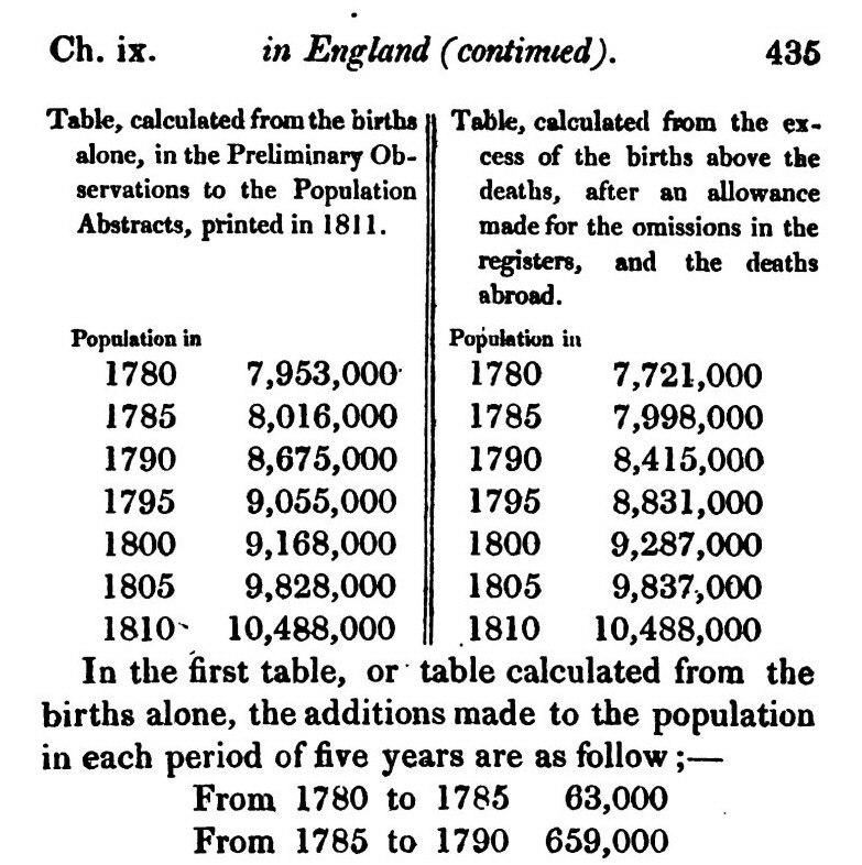 Malthus 1826 vol 1 page 435 top Table England Population Growth 1780-1810
