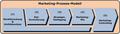 Marketing-Prozess-Modell.png