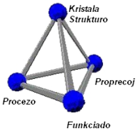 Materials science tetrahedron;structure, processing, performance, and proprerties.EO.png