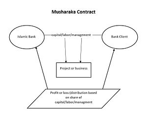 Profit and loss sharing - Image: Musharaka 2