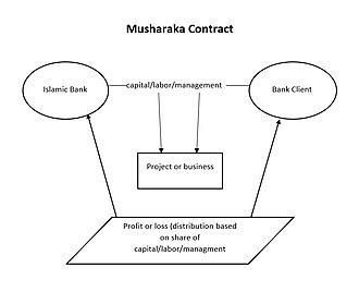 Profit and loss sharing - Image: Musharaka 2