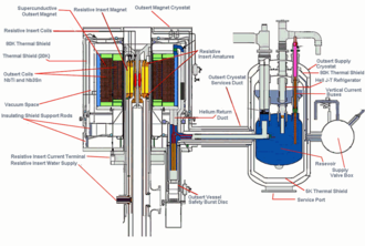 National High Magnetic Field Laboratory - Diagram of the 45 tesla hybrid magnet