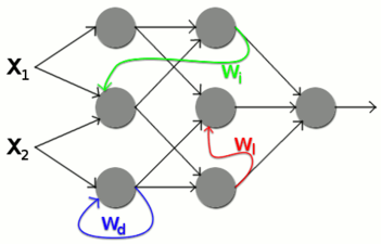Neuronal-Networks-Feedback.png