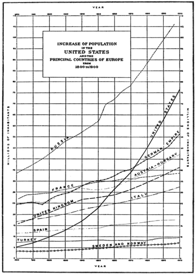 PSM V76 D387 Population increase in the us and europe 1800 to 1900.png