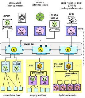 Synchronous Ethernet - WikiMili, The Free Encyclopedia
