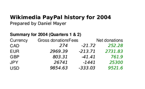 PayPal2004.png