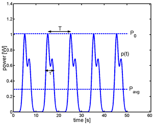 Power (physics) - In a train of identical pulses, the instantaneous power is a periodic function of time. The ratio of the pulse duration to the period is equal to the ratio of the average power to the peak power. It is also called the duty cycle (see text for definitions).