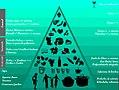 Piramide dieta mediterranea.jpg