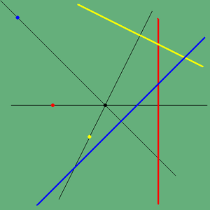 Duality (projective geometry) - Three pairs of dual points and lines: one red pair, one yellow pair, and one blue pair.