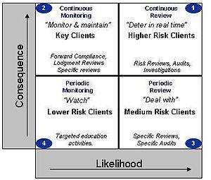 Regulatory risk differentiation - Detailed ATO risk matrix