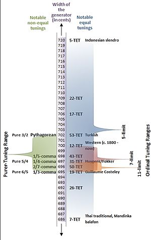 Pythagorean tuning - Image: Rank 2 temperaments with the generator close to a fifth and period an octave