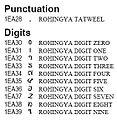 Rohingya digits.JPG