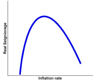 Relazione tra signoraggio reale ed inflazione