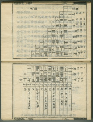 Bernoulli number - A page from Seki Kōwa's Katsuyo Sampo (1712), tabulating binomial coefficients and Bernoulli numbers