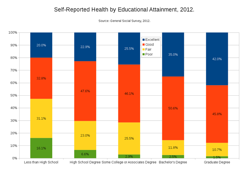 Self-Reported Health by Education in 2012.png