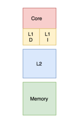 three squares showing separated on-CPU L1 caches for instructions and data, an off-chip L2 cache, and main memory.