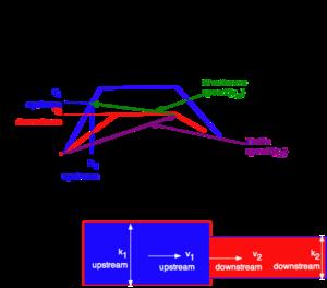 Fundamentals of TransportationShockwaves  Wikibooks