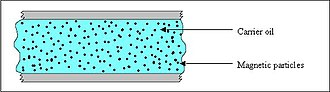Magnetorheological fluid - Image: Smart fluid off state