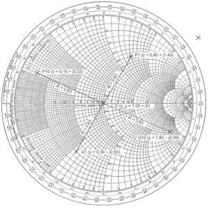 Smith chart - Values of complex reflection coefficient plotted on the normalised impedance Smith chart and their equivalents on the normalised admittance Smith chart
