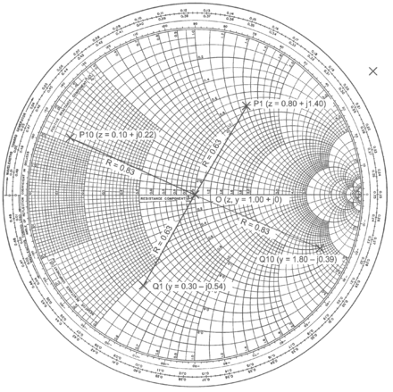 Values of complex reflection coefficient plotted on the normalised impedance Smith chart and their equivalents on the normalised admittance Smith chart SmithEx3.png
