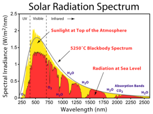 Greenhouse effect - The solar radiation spectrum for direct light at both the top of Earth's atmosphere and at sea level