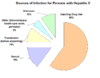 Sources of Infection for Persons with Hepatitis C (CDC) US.png