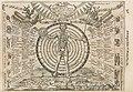 """Sundial of celestial medicine from """"Ars Magna Lucis et Umbrae"""".jpg"""