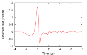 Terahertz time-domain spectroscopy - Typical pulse as measured with THz-TDS.