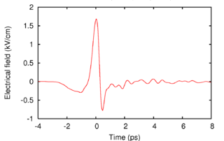 Terahertz time-domain spectroscopy
