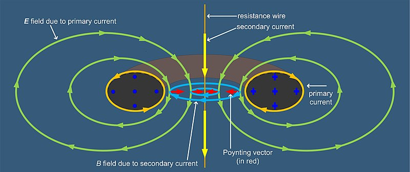 Toroidal inductors and transformers wikipedia toroidal transformer poynting vector coupling from primary to secondary in the presence of total b field confinementedit ccuart Images