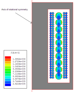 Proximity effect (electromagnetism) - Magnitude of current density in the windings of a 20kHz transformer.