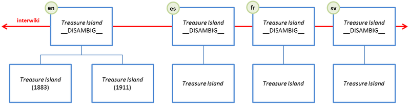 Diagram of ideal situation, with interwiki linking via disambiguation pages