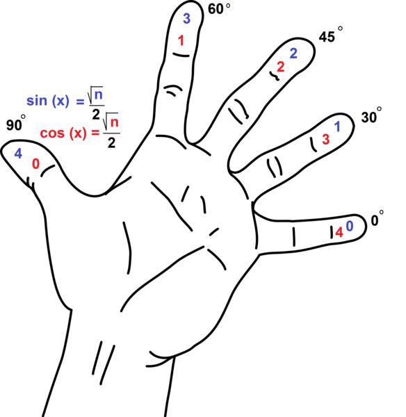 sine and cosine identities pdf